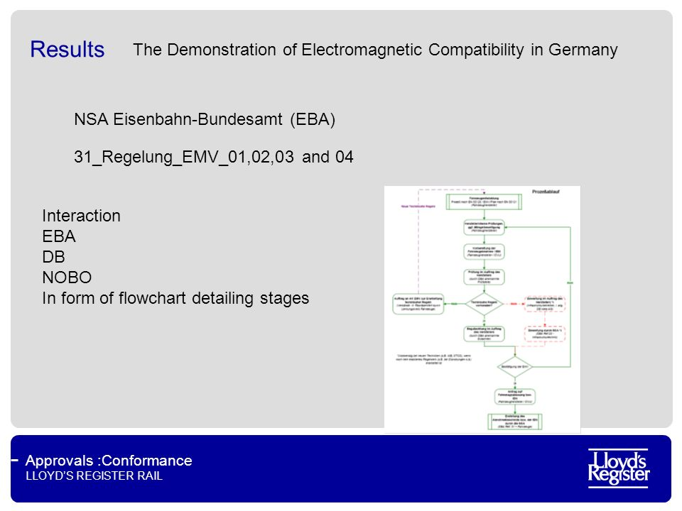 Approvals :Conformance LLOYDS REGISTER RAIL Results The Demonstration of Electromagnetic Compatibility in Germany NSA Eisenbahn-Bundesamt (EBA) Interaction EBA DB NOBO In form of flowchart detailing stages 31_Regelung_EMV_01,02,03 and 04