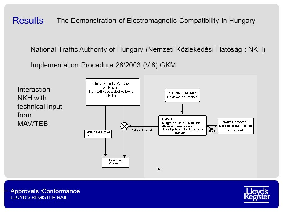 Approvals :Conformance LLOYDS REGISTER RAIL Results National Traffic Authority of Hungary (Nemzeti Közlekedési Hatóság : NKH) Interaction NKH with technical input from MAV/TEB Implementation Procedure 28/2003 (V.8) GKM The Demonstration of Electromagnetic Compatibility in Hungary