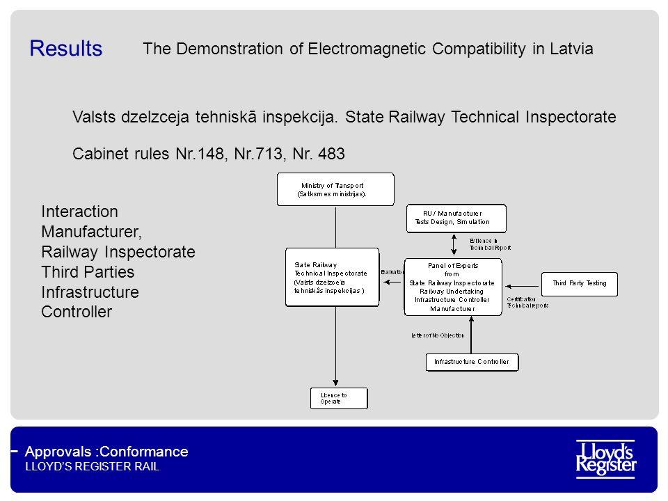 Approvals :Conformance LLOYDS REGISTER RAIL Results Valsts dzelzceja tehniskā inspekcija.