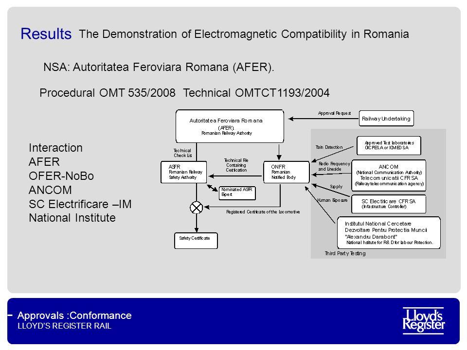 Approvals :Conformance LLOYDS REGISTER RAIL Results NSA: Autoritatea Feroviara Romana (AFER). Interaction AFER OFER-NoBo ANCOM SC Electrificare –IM Na