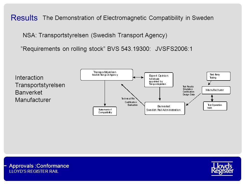 Approvals :Conformance LLOYDS REGISTER RAIL Results NSA: Transportstyrelsen (Swedish Transport Agency) Interaction Transportstyrelsen Banverket Manufa