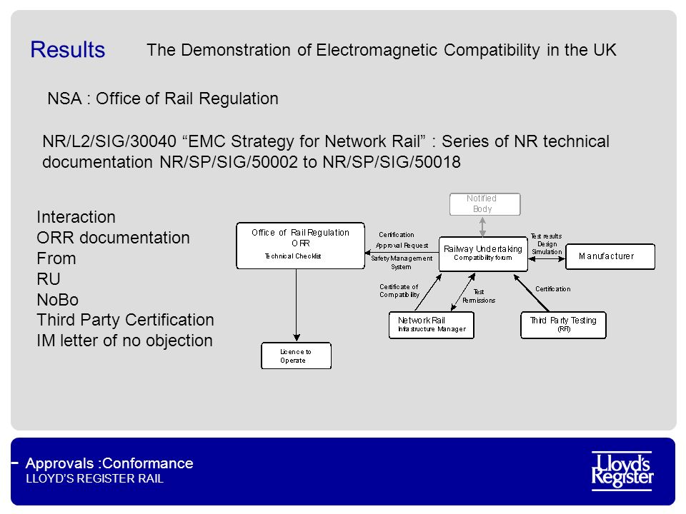 Approvals :Conformance LLOYDS REGISTER RAIL Results NSA : Office of Rail Regulation Interaction ORR documentation From RU NoBo Third Party Certification IM letter of no objection NR/L2/SIG/30040 EMC Strategy for Network Rail : Series of NR technical documentation NR/SP/SIG/50002 to NR/SP/SIG/50018 The Demonstration of Electromagnetic Compatibility in the UK