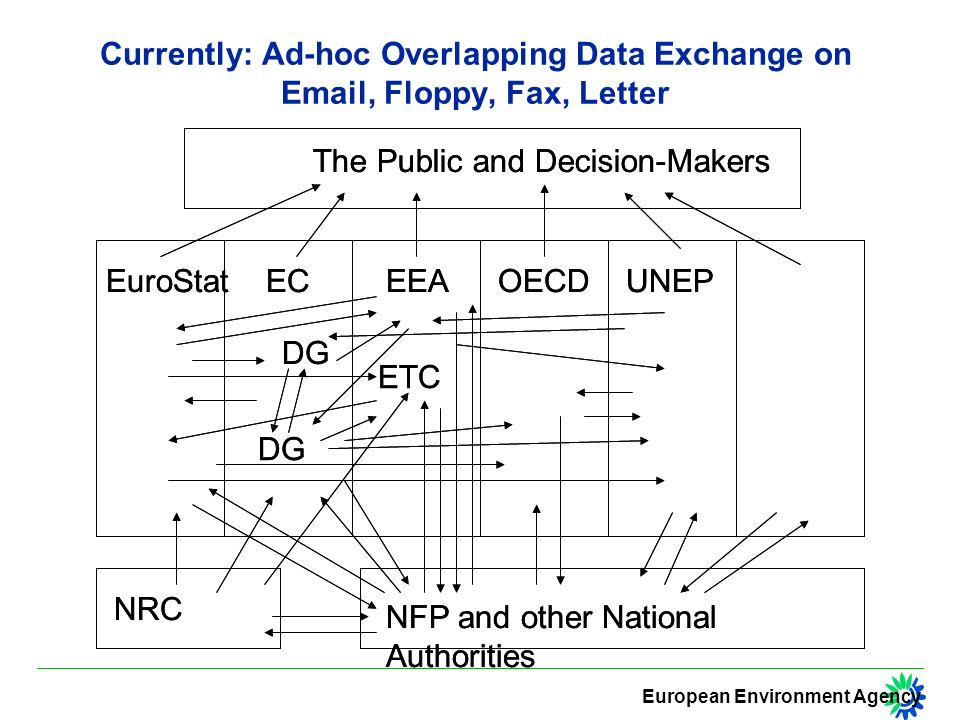 European Environment Agency 2001: From Data Exchange to Information Provision EuroStatECEEAOECDUNEP NFP and other National Authorities The Public and Decision-Makers ETC DG NRC DG EIONET Server