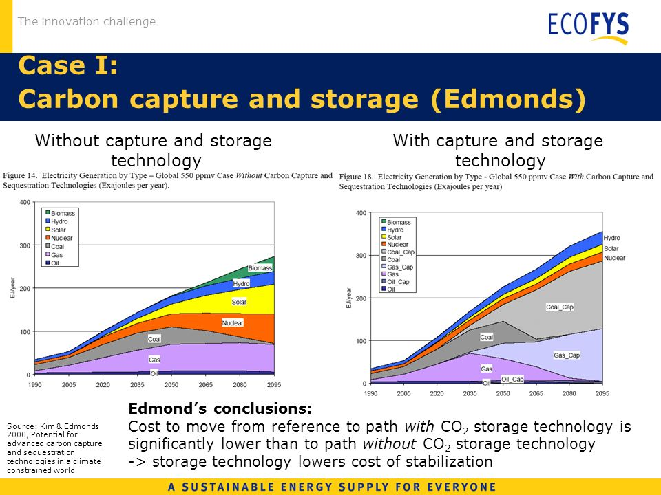 The innovation challenge Case I: Carbon capture and storage (Edmonds) Without capture and storage technology With capture and storage technology Edmon