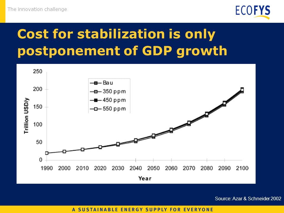 The innovation challenge Cost for stabilization is only postponement of GDP growth Source: Azar & Schneider 2002