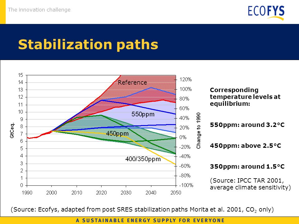 The innovation challenge Stabilization paths (Source: Ecofys, adapted from post SRES stabilization paths Morita et al. 2001, CO 2 only) Corresponding