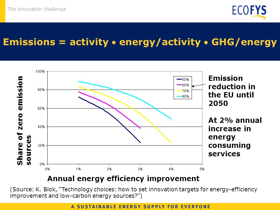 The innovation challenge Emissions = activity energy/activity GHG/energy (Source: K. Blok, Technology choices: how to set innovation targets for energ