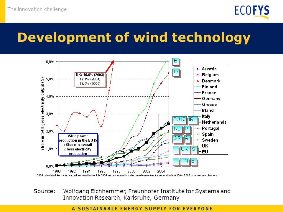 The innovation challenge Development of wind technology Source: Wolfgang Eichhammer, Fraunhofer Institute for Systems and Innovation Research, Karlsruhe, Germany