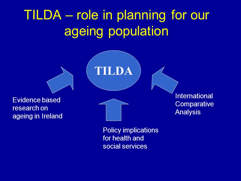 TILDA – role in planning for our ageing population TILDA Evidence based research on ageing in Ireland Policy implications for health and social services International Comparative Analysis