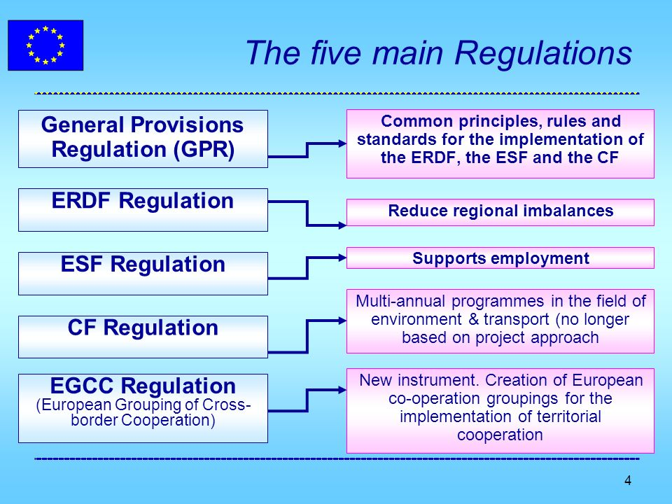 4 The five main Regulations General Provisions Regulation (GPR) Common principles, rules and standards for the implementation of the ERDF, the ESF and the CF ERDF Regulation Reduce regional imbalances ESF Regulation Supports employment CF Regulation Multi-annual programmes in the field of environment & transport (no longer based on project approach EGCC Regulation (European Grouping of Cross- border Cooperation) New instrument.