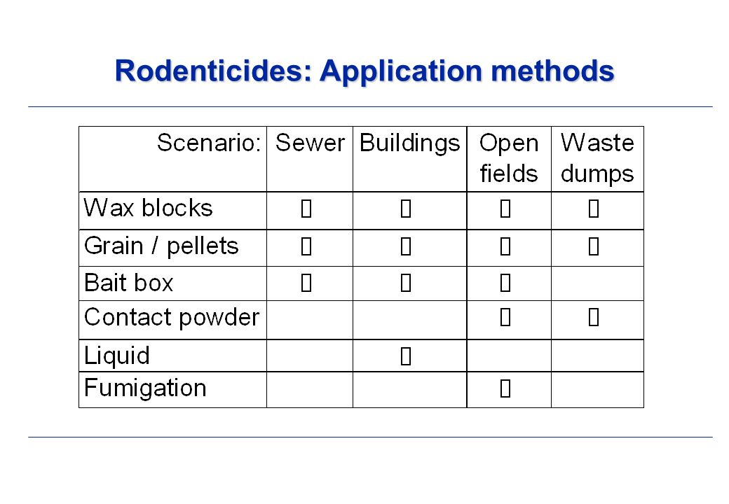 Rodenticides: Application methods