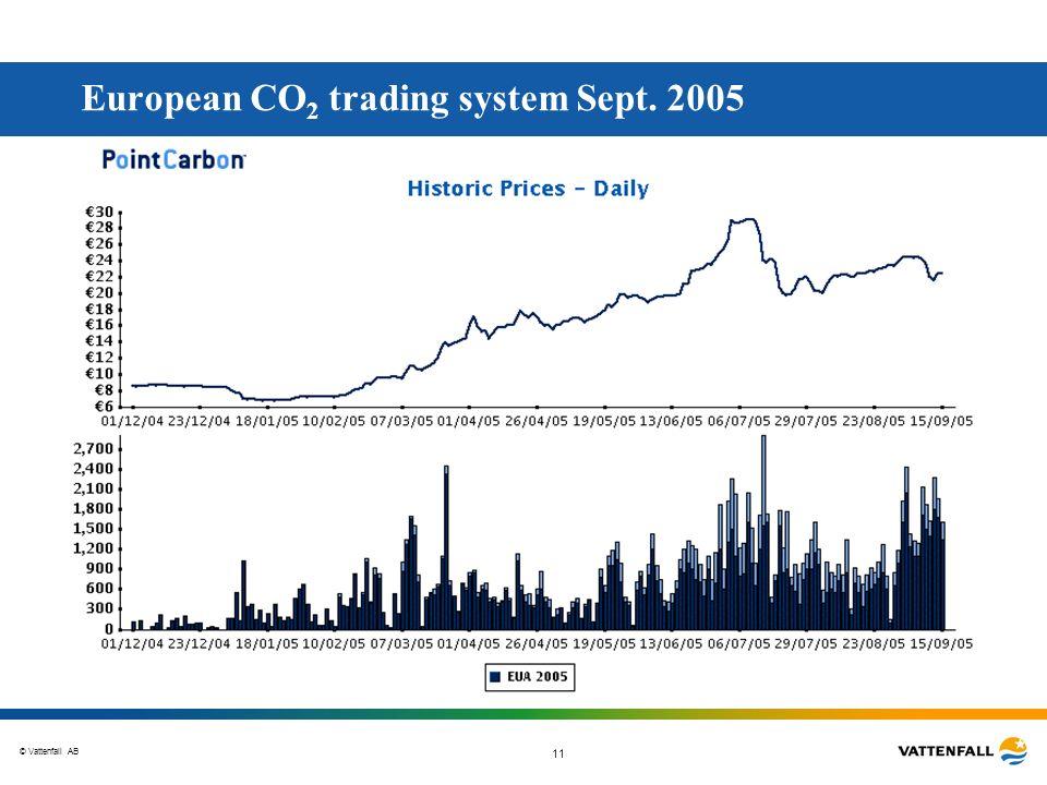 © Vattenfall AB 11 European CO 2 trading system Sept. 2005