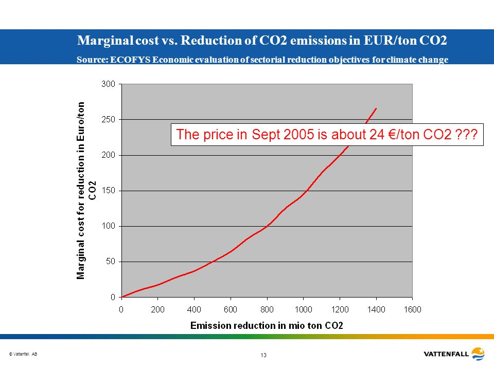 © Vattenfall AB 13 Marginal cost vs. Reduction of CO2 emissions in EUR/ton CO2 Source: ECOFYS Economic evaluation of sectorial reduction objectives fo