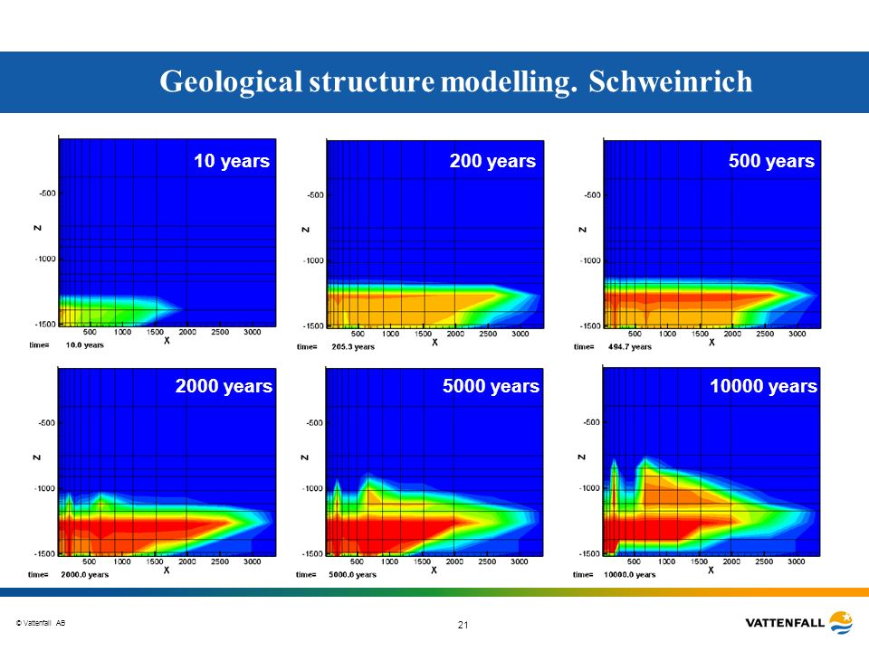 © Vattenfall AB 21 Geological structure modelling. Schweinrich 10 years 200 years 500 years 2000 years 5000 years 10000 years