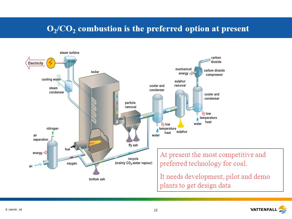 © Vattenfall AB 25 O 2 /CO 2 combustion is the preferred option at present At present the most competitive and preferred technology for coal. It needs