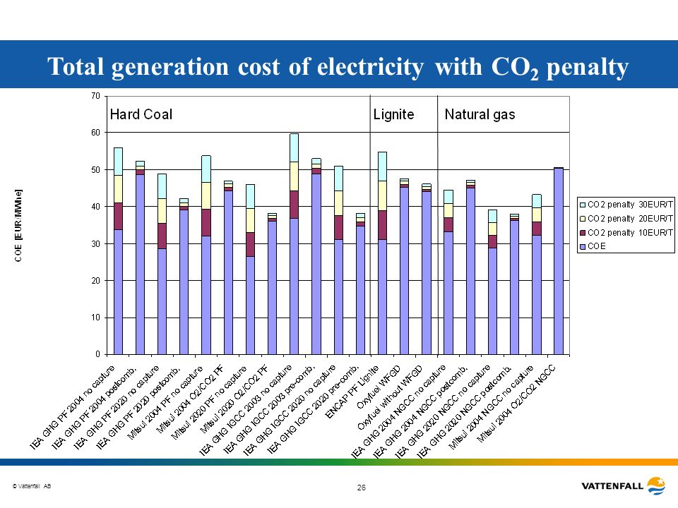 © Vattenfall AB 26 Total generation cost of electricity with CO 2 penalty