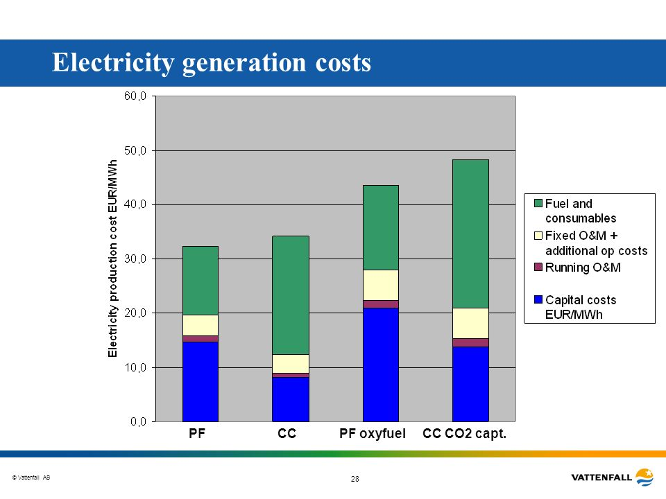 © Vattenfall AB 28 Electricity generation costs CC CO2 capt.PF oxyfuelCCPF