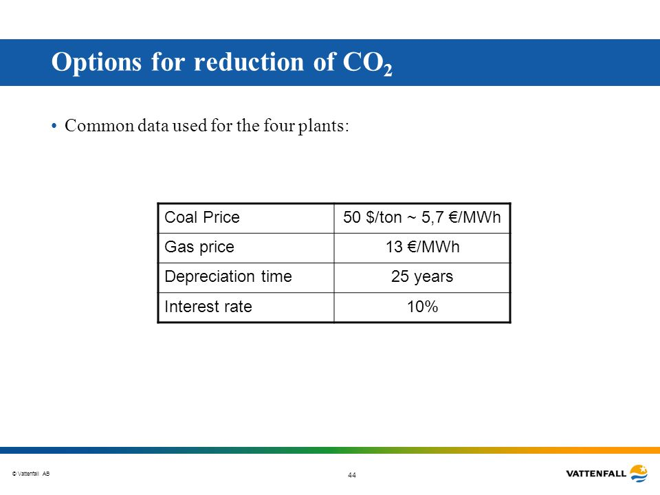 © Vattenfall AB 44 Common data used for the four plants: Options for reduction of CO 2 Coal Price50 $/ton ~ 5,7 /MWh Gas price13 /MWh Depreciation tim