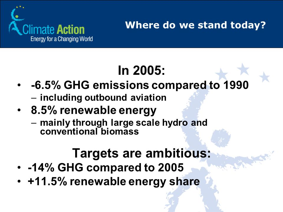 Where do we stand today? In 2005: -6.5% GHG emissions compared to 1990 –including outbound aviation 8.5% renewable energy –mainly through large scale