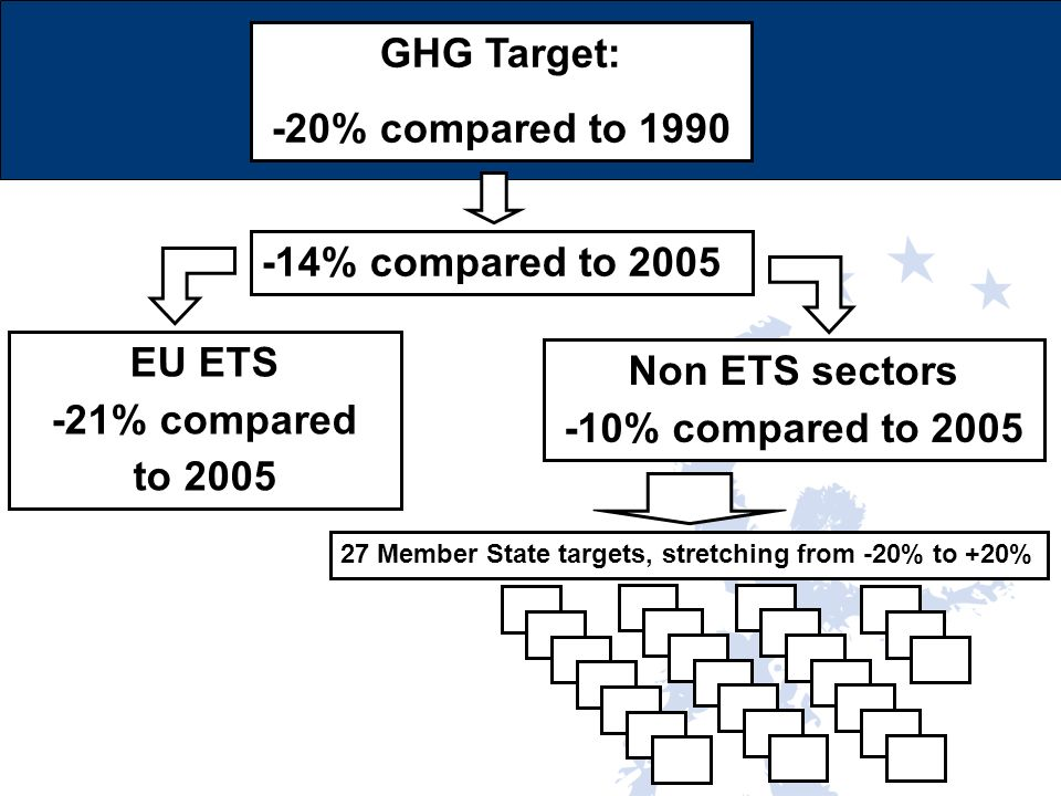 GHG Target: -20% compared to 1990 -14% compared to 2005 EU ETS -21% compared to 2005 Non ETS sectors -10% compared to 2005 27 Member State targets, st