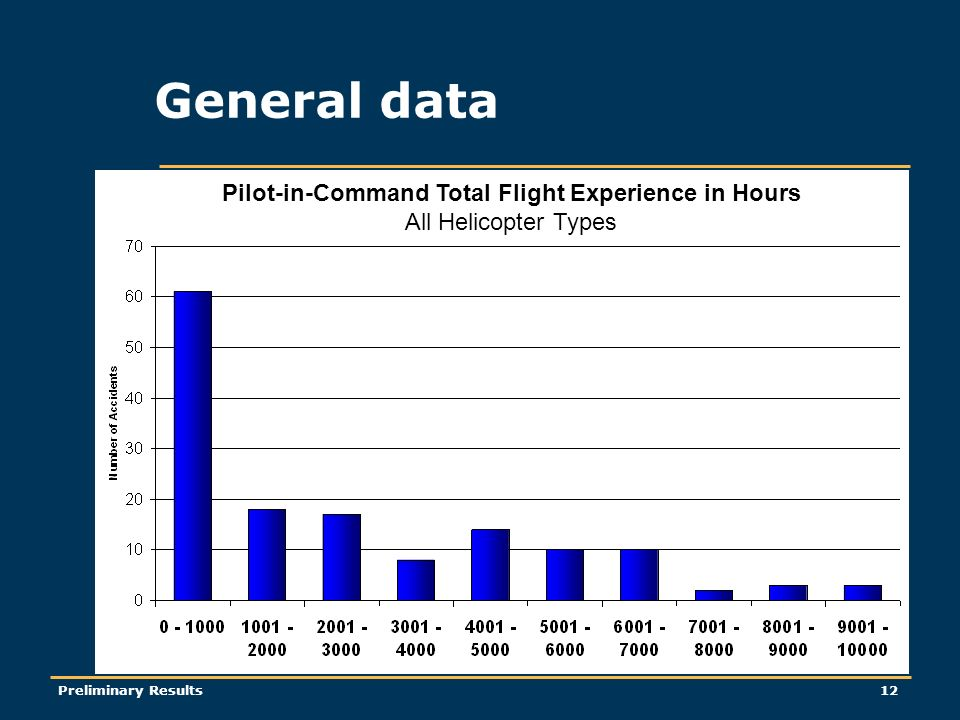 Preliminary Results12 General data Pilot-in-Command Total Flight Experience in Hours All Helicopter Types