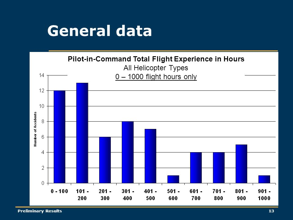 Preliminary Results13 General data Pilot-in-Command Total Flight Experience in Hours All Helicopter Types 0 – 1000 flight hours only
