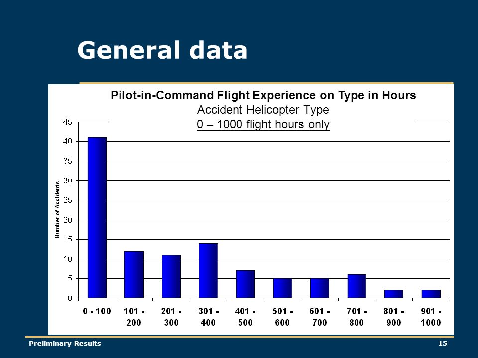 Preliminary Results15 General data Pilot-in-Command Flight Experience on Type in Hours Accident Helicopter Type 0 – 1000 flight hours only