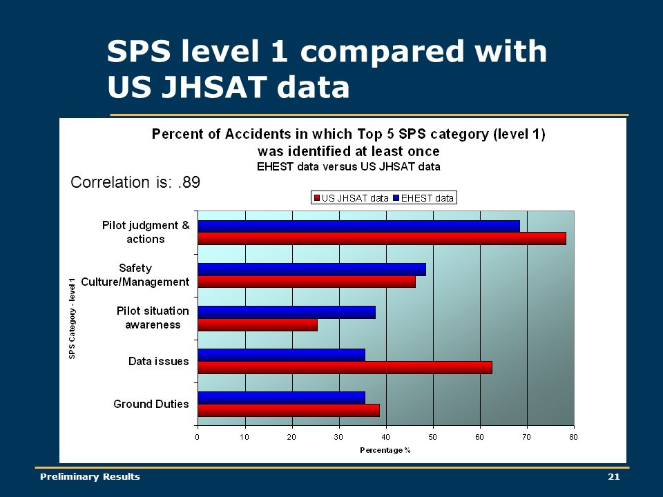 Preliminary Results21 SPS level 1 compared with US JHSAT data Correlation is:.89