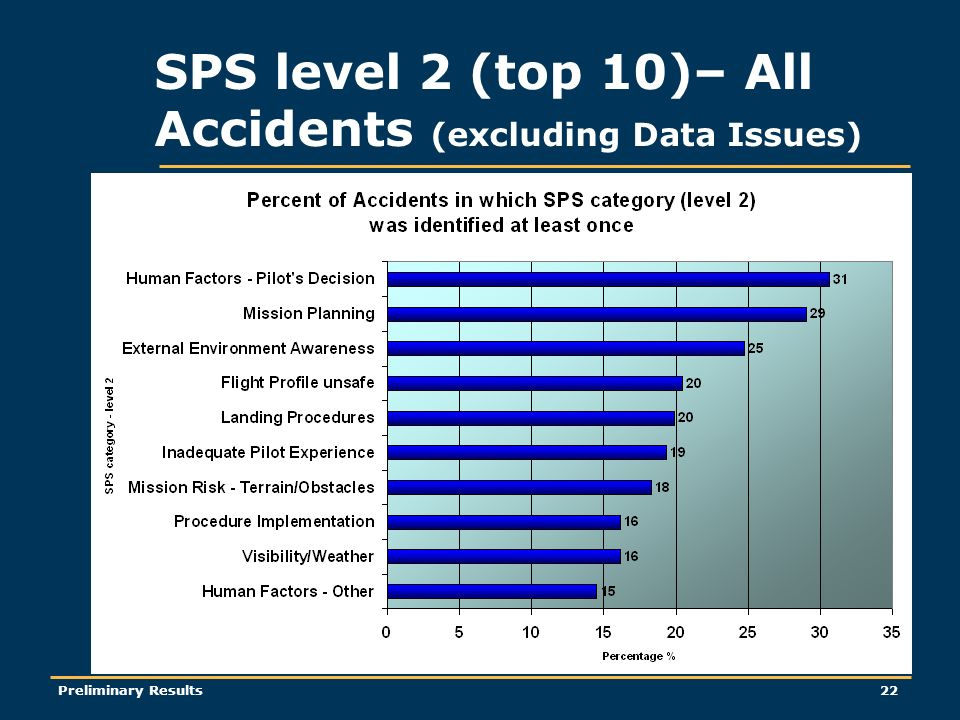 Preliminary Results22 SPS level 2 (top 10)– All Accidents (excluding Data Issues)