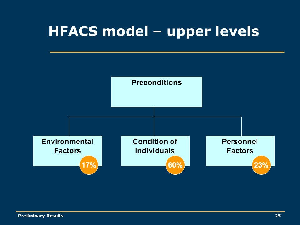 Preliminary Results25 Preconditions Environmental Factors 17% Condition of Individuals 60% Personnel Factors 23% HFACS model – upper levels