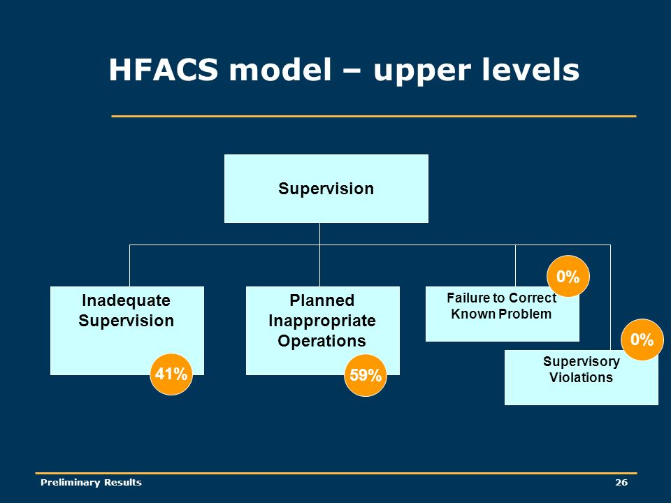 Preliminary Results26 Supervision Failure to Correct Known Problem Planned Inappropriate Operations Inadequate Supervision 41% 59% Supervisory Violations 0% HFACS model – upper levels
