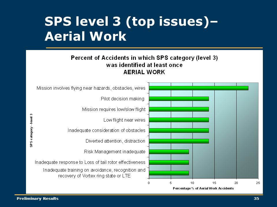 Preliminary Results35 SPS level 3 (top issues)– Aerial Work