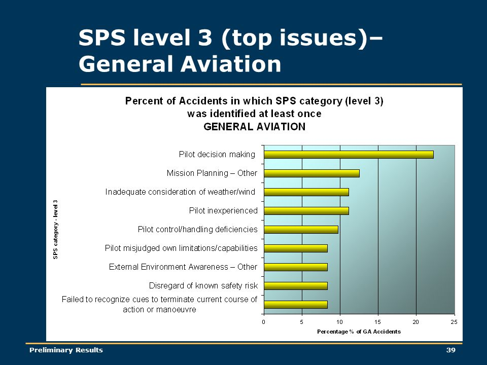Preliminary Results39 SPS level 3 (top issues)– General Aviation