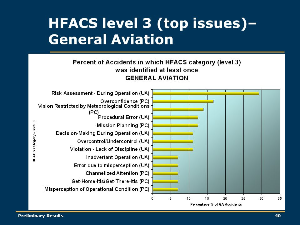 Preliminary Results40 HFACS level 3 (top issues)– General Aviation