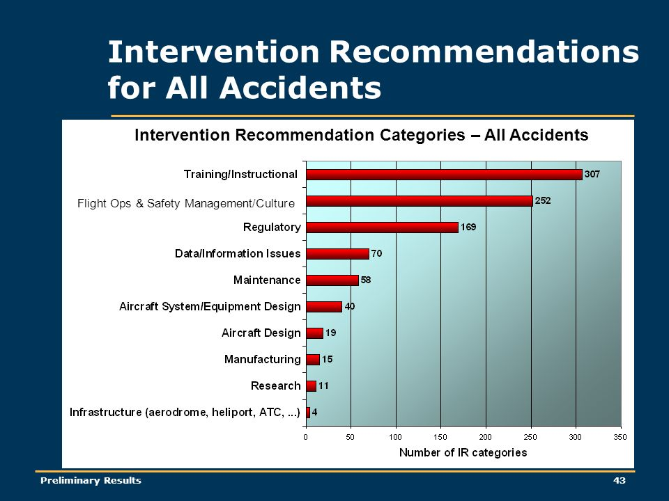 Preliminary Results43 Intervention Recommendations for All Accidents Intervention Recommendation Categories – All Accidents Flight Ops & Safety Management/Culture