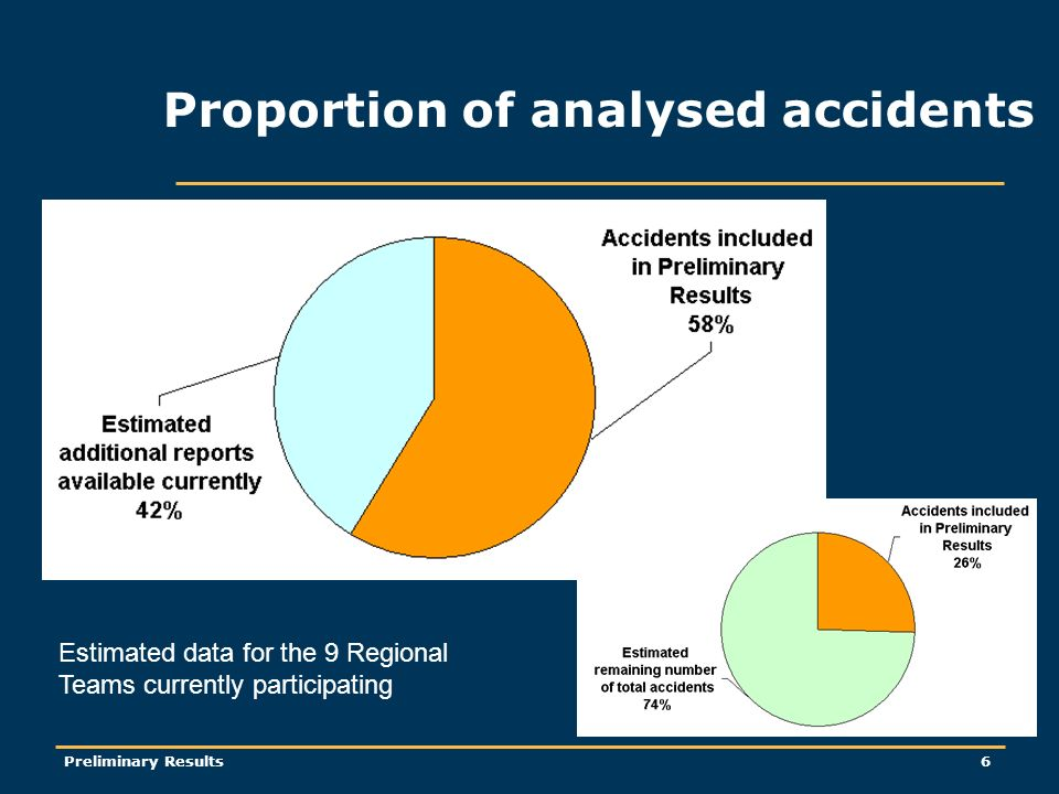 Preliminary Results6 Proportion of analysed accidents Estimated data for the 9 Regional Teams currently participating