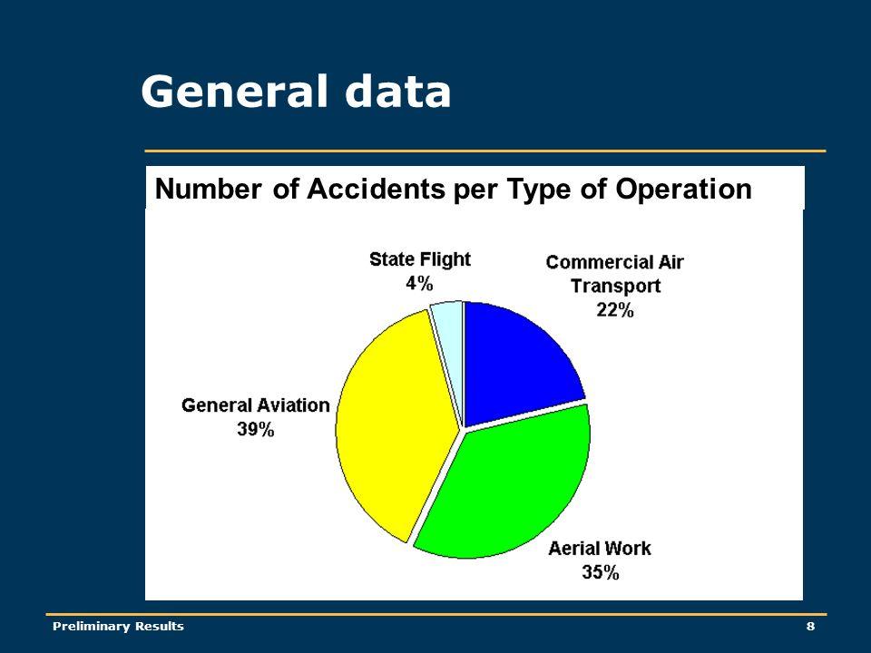 Preliminary Results8 General data Number of Accidents per Type of Operation