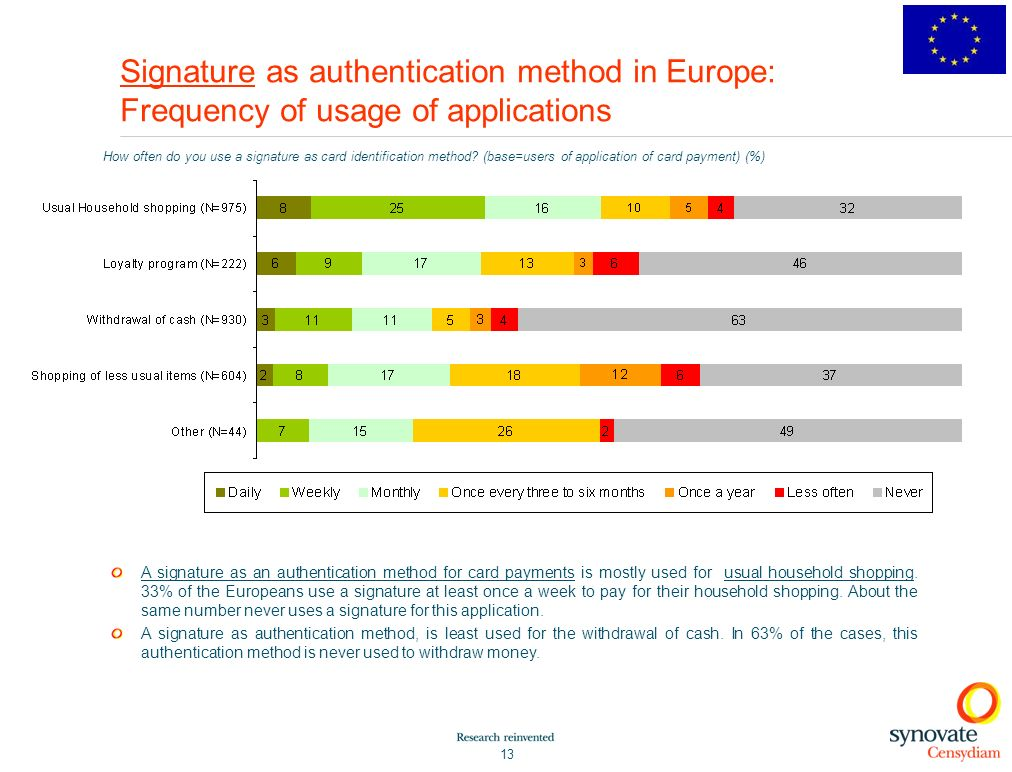 13 Signature as authentication method in Europe: Frequency of usage of applications How often do you use a signature as card identification method.