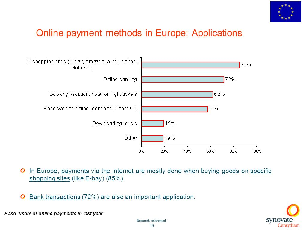 19 Online payment methods in Europe: Applications In Europe, payments via the internet are mostly done when buying goods on specific shopping sites (like E-bay) (85%).
