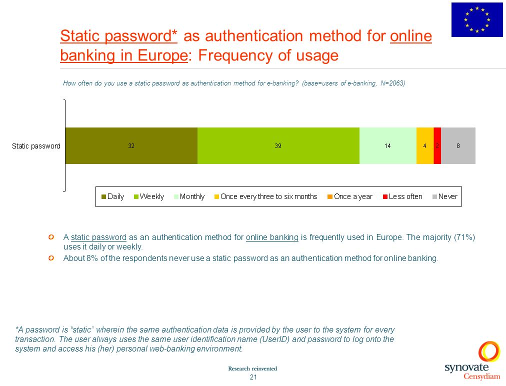 21 Static password* as authentication method for online banking in Europe: Frequency of usage How often do you use a static password as authentication method for e-banking.