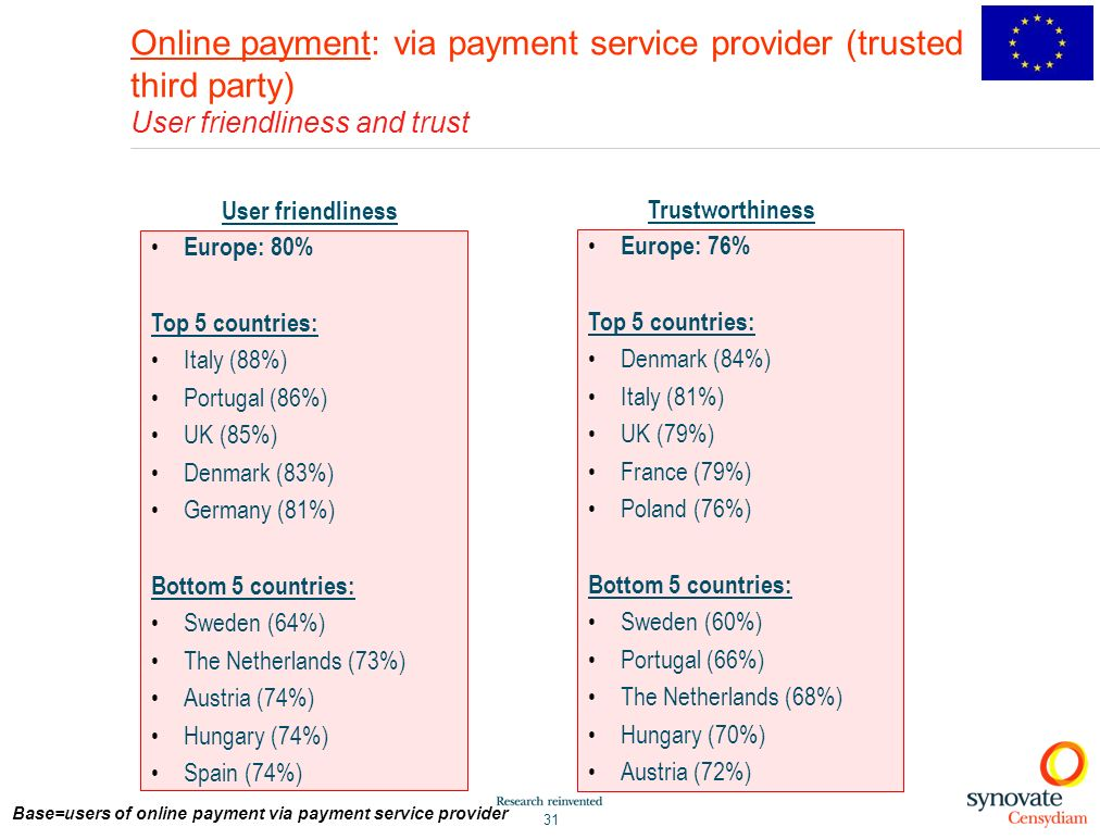 31 Online payment: via payment service provider (trusted third party) User friendliness and trust Europe: 80% Top 5 countries: Italy (88%) Portugal (86%) UK (85%) Denmark (83%) Germany (81%) Bottom 5 countries: Sweden (64%) The Netherlands (73%) Austria (74%) Hungary (74%) Spain (74%) Europe: 76% Top 5 countries: Denmark (84%) Italy (81%) UK (79%) France (79%) Poland (76%) Bottom 5 countries: Sweden (60%) Portugal (66%) The Netherlands (68%) Hungary (70%) Austria (72%) User friendliness Trustworthiness Base=users of online payment via payment service provider