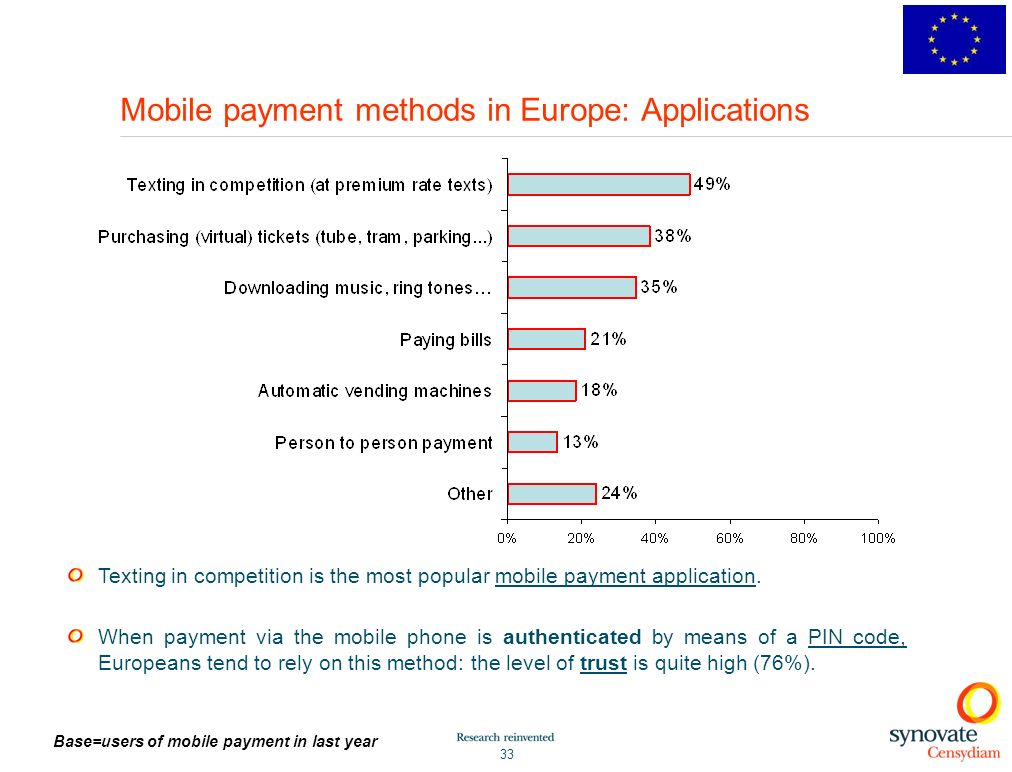 33 Mobile payment methods in Europe: Applications Texting in competition is the most popular mobile payment application.