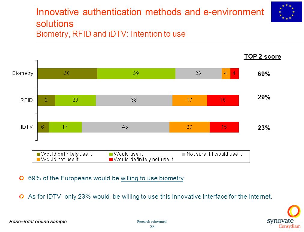 38 Innovative authentication methods and e-environment solutions Biometry, RFID and iDTV: Intention to use 69% of the Europeans would be willing to use biometry.