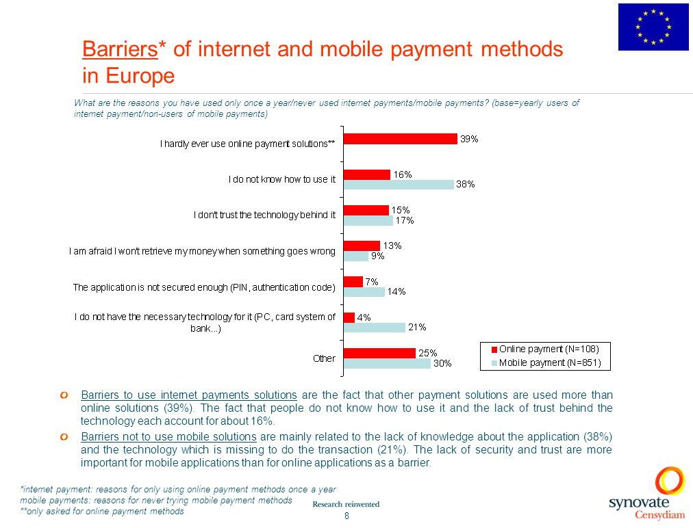 8 Barriers* of internet and mobile payment methods in Europe What are the reasons you have used only once a year/never used internet payments/mobile payments.