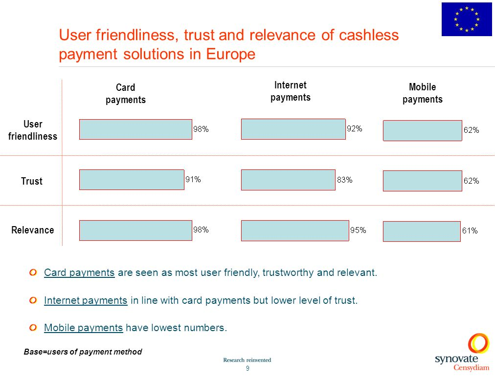 9 User friendliness, trust and relevance of cashless payment solutions in Europe User friendliness Trust Relevance Card payments Internet payments Mobile payments Card payments are seen as most user friendly, trustworthy and relevant.