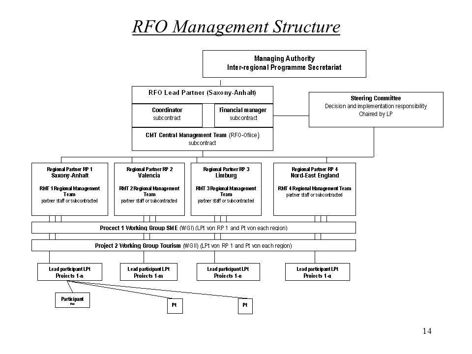 14 RFO Management Structure