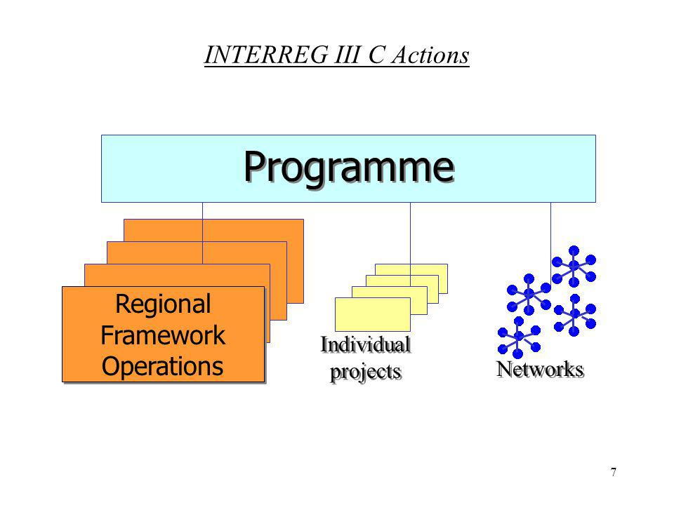 7 Programme Individual projects Networks Regional Framework Operations INTERREG III C Actions