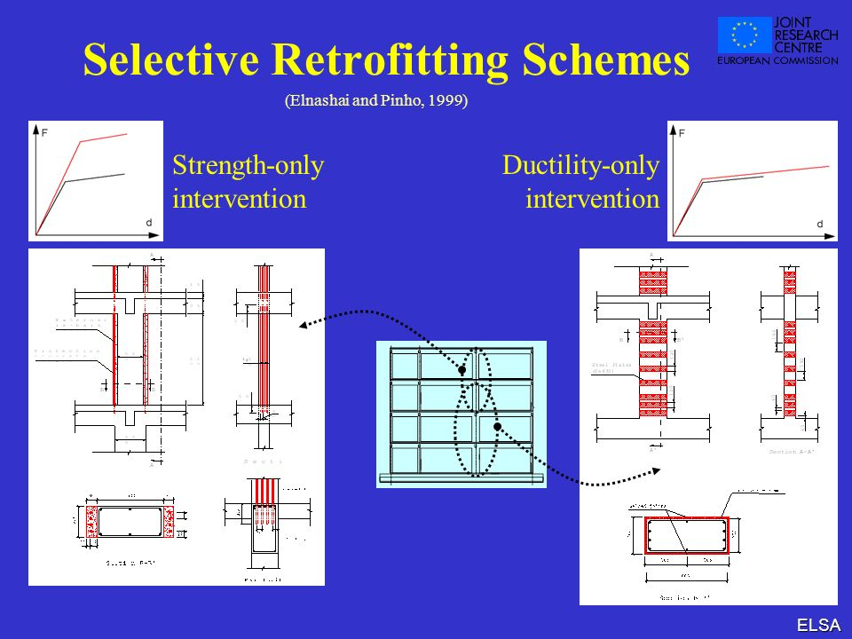 ELSA Selective Retrofitting Schemes Strength-only intervention Ductility-only intervention (Elnashai and Pinho, 1999)