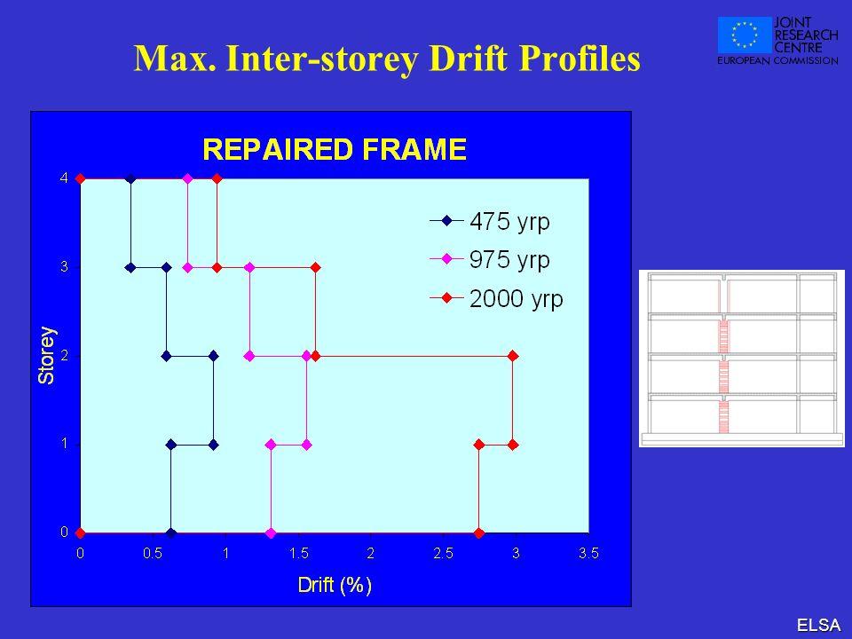 ELSA Max. Inter-storey Drift Profiles