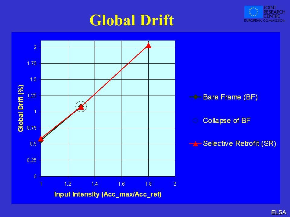 ELSA Global Drift